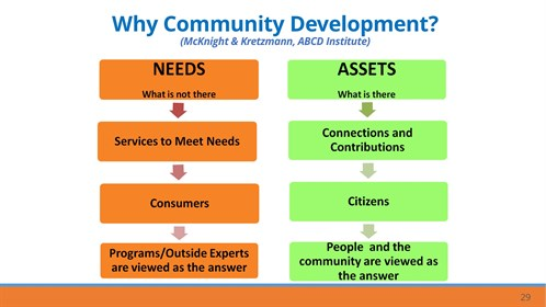 Needs versus Assets slide from Brenda's powerpoint presentation.